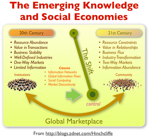 The inevitable swing to the knowledge economy