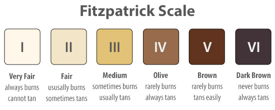 fitzpatrick_scale_beautypulselondon